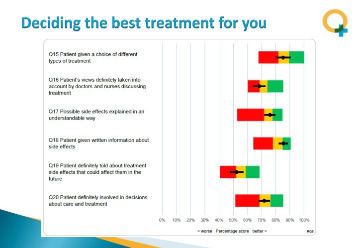 Deciding the best treatment for you