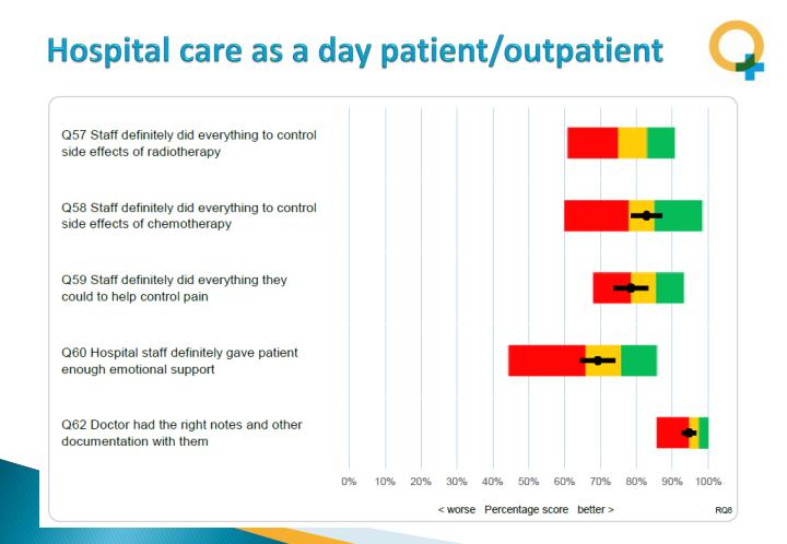 Hospital care as a day patient/outpatient