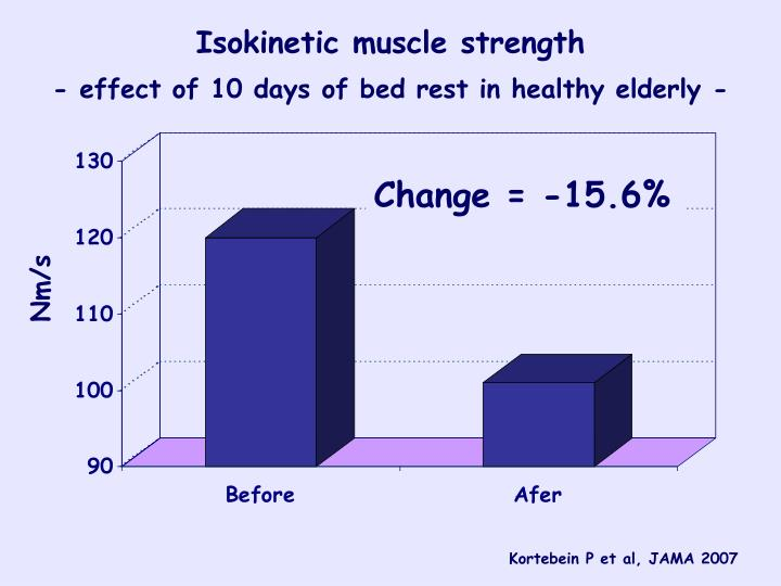 Isokinetic muscle strength