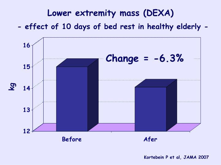 Lower extremity mass (DEXA)