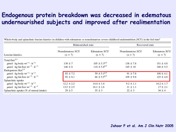 Endogenous protein breakdown was decreased in edematous undernourished subjects and improved after realimentation