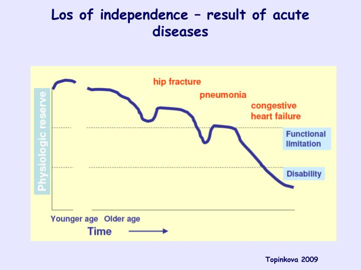 Los of independence – result of acute diseases