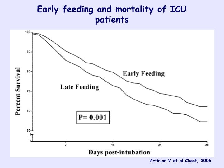 Early feeding and mortality of ICU patients