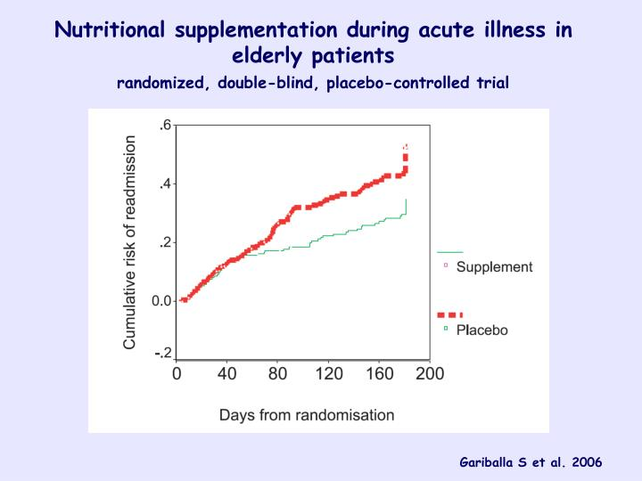 Nutritional supplementation during acute illness
