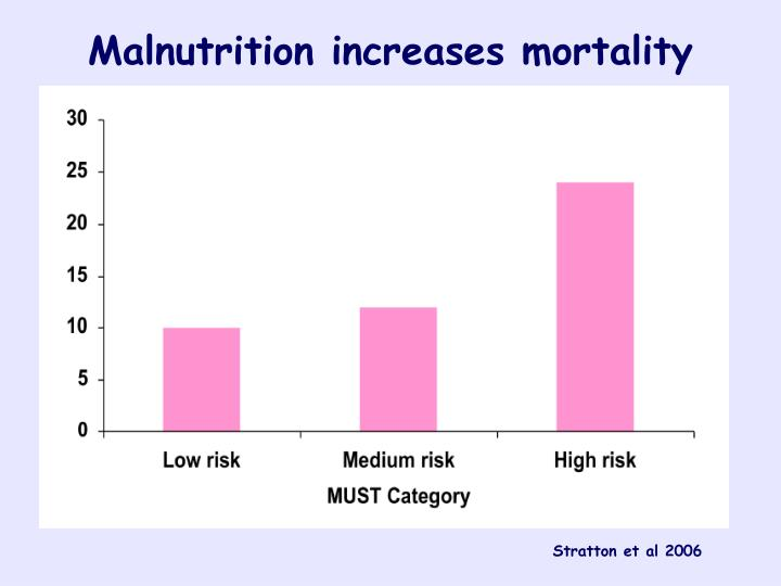 Malnutrition increases mortality