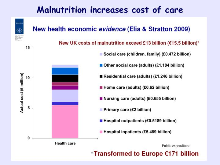 Malnutrition increases cost of care