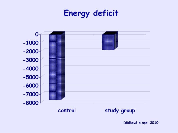 Energy deficit