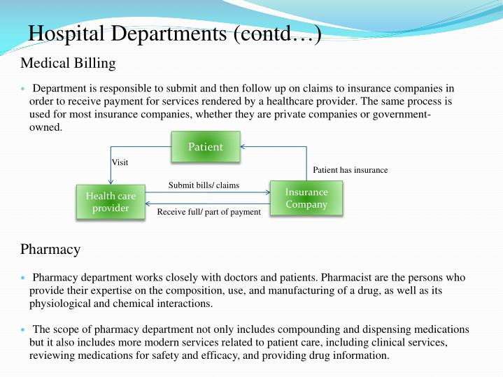 Hospital Departments (