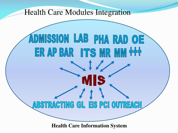 Health Care Modules Integration