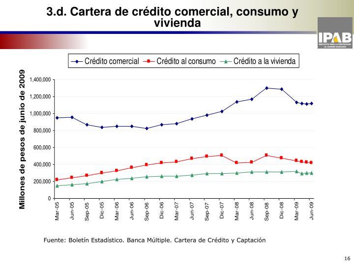 3.d. Cartera de crédito comercial, consumo y  vivienda