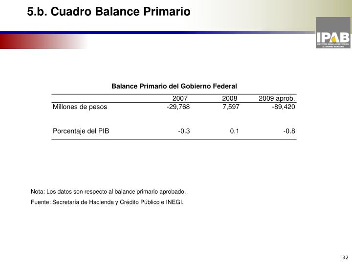 5.b. Cuadro Balance Primario
