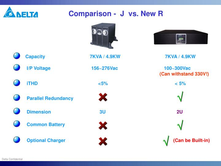 Comparison -  J  vs. New R