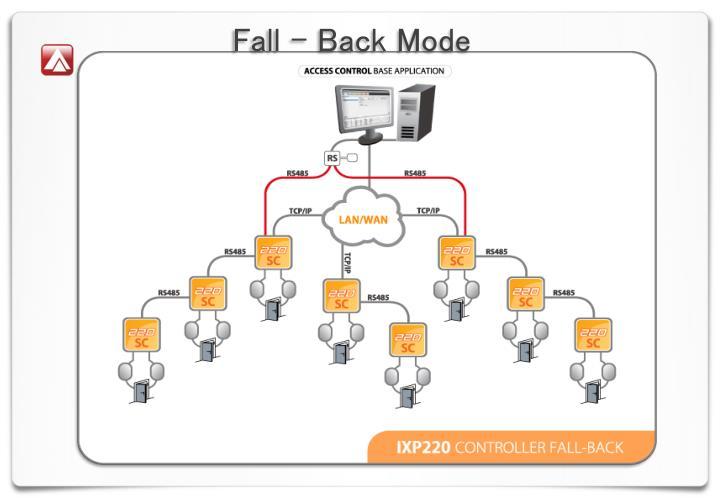Fall – Back Mode