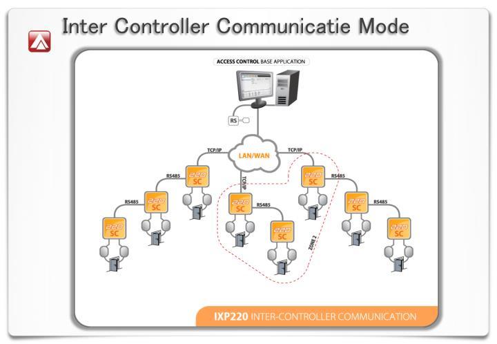 Inter Controller