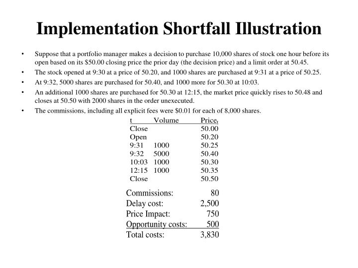 Implementation Shortfall Illustration