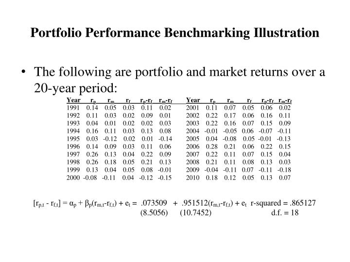 Portfolio Performance Benchmarking