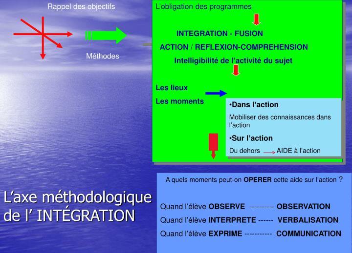 L'axe méthodologique