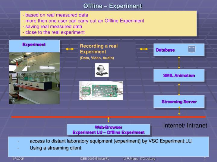 Offline – Experiment