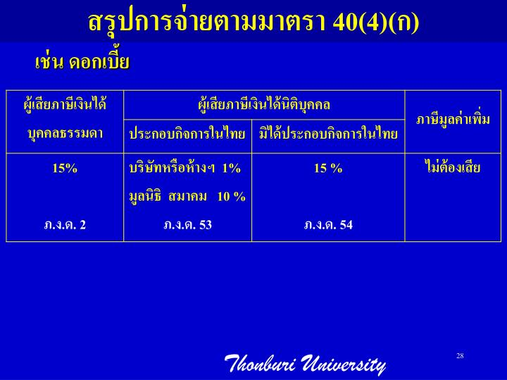 สรุปการจ่ายตามมาตรา 40(4)(ก)