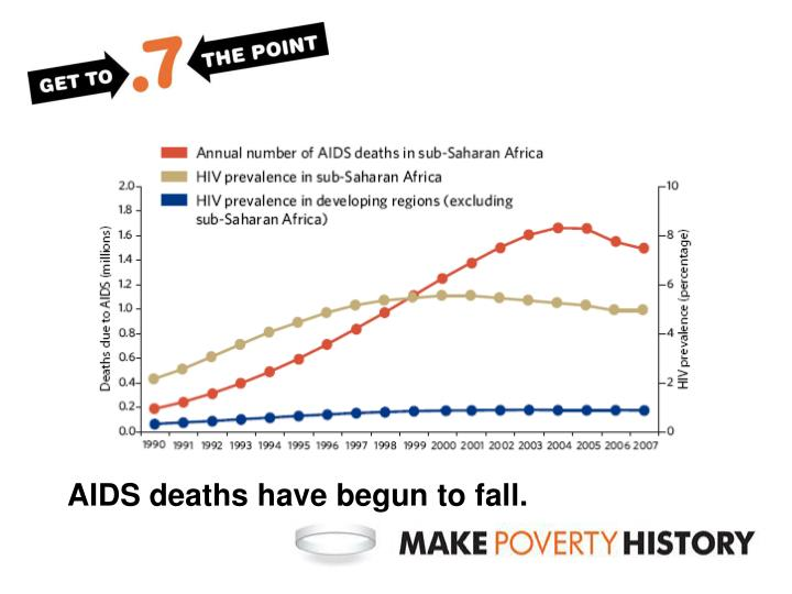 AIDS deaths have begun to fall.