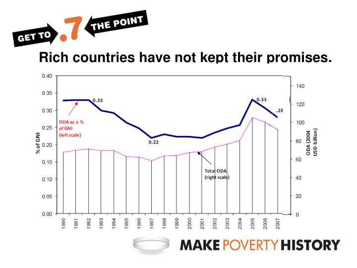 Rich countries have not kept their promises.