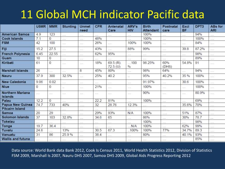 11 Global MCH indicator Pacific data