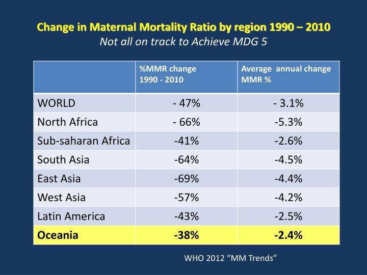 Change in Maternal Mortality Ratio by region 1990 – 2010