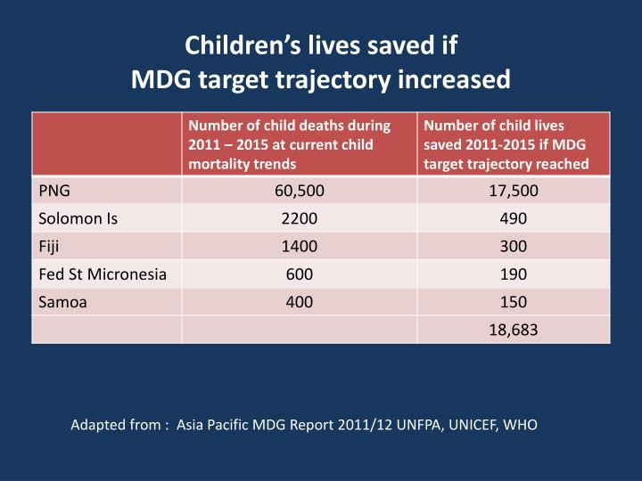 Children's lives saved if