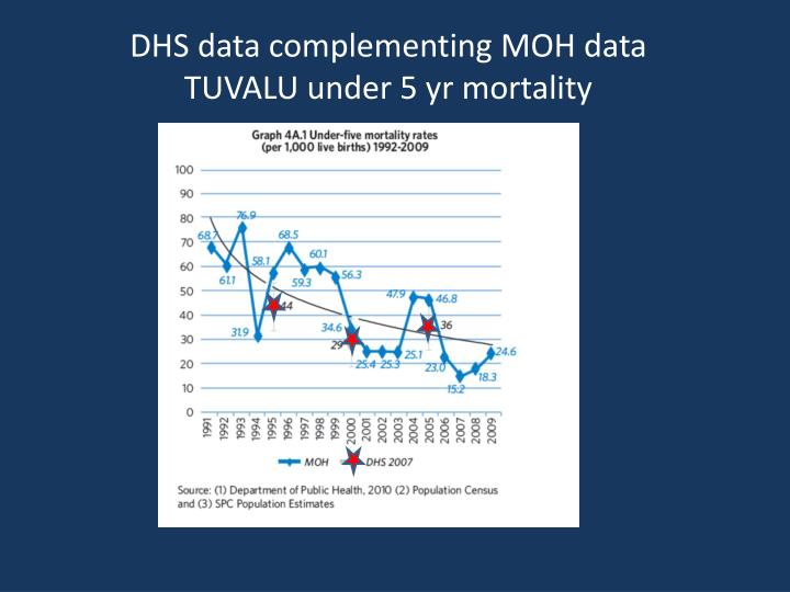 DHS data complementing MOH data
