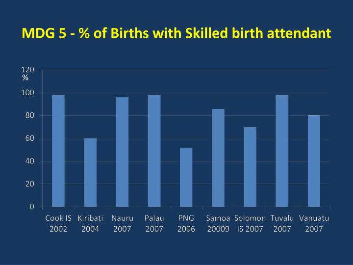 MDG 5 - % of Births with Skilled birth attendant
