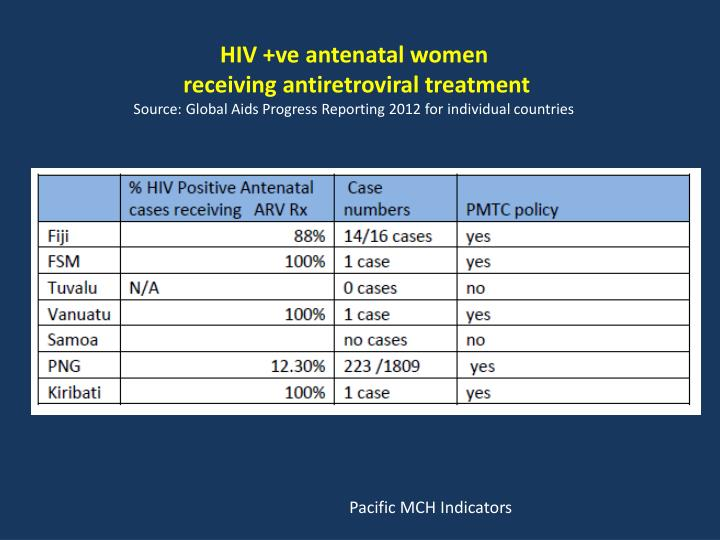 HIV +ve antenatal women