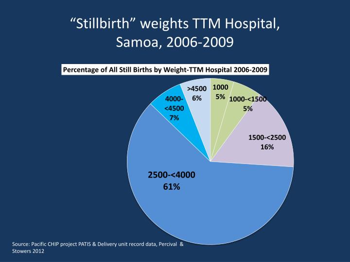 """Stillbirth"" weights TTM Hospital,"