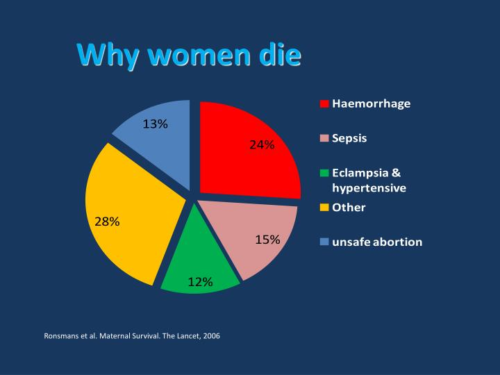 Why women die
