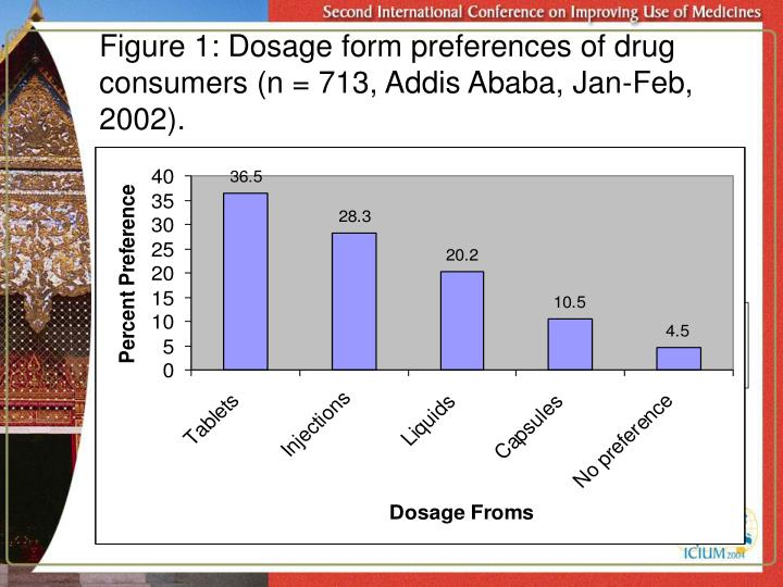 Figure 1: Dosage form preferences of drug consumers (n = 713, Addis Ababa, Jan-Feb, 2002).