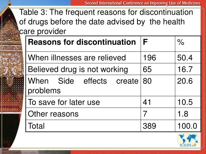 Table 3: The frequent reasons for discontinuation of drugs before the date advised by  the health care provider