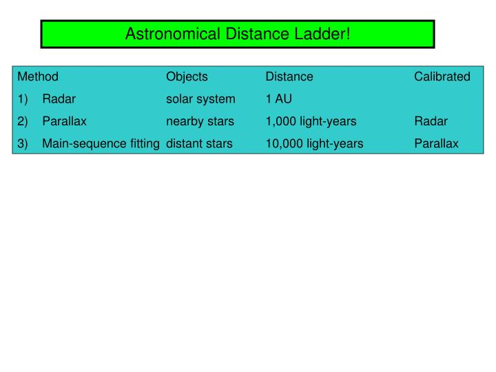 Astronomical Distance Ladder!