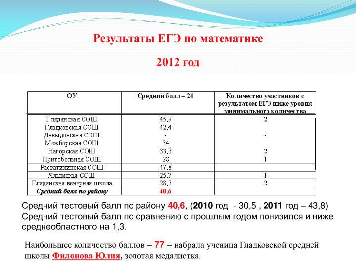 Результаты ЕГЭ по математике                                                      2012 год
