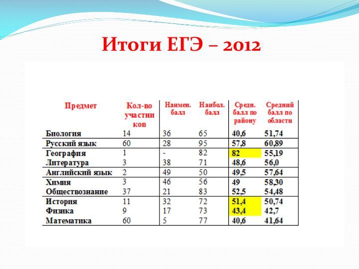 Итоги ЕГЭ – 2012