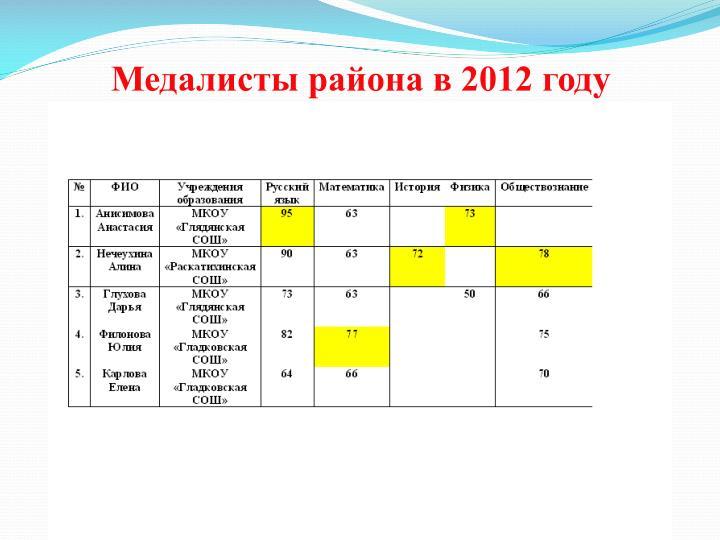 Медалисты района в 2012 году