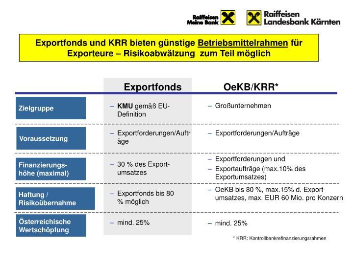 Exportfonds und KRR bieten günstige