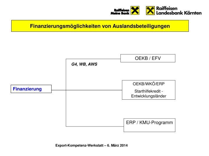 Finanzierungsmöglichkeiten von Auslandsbeteiligungen