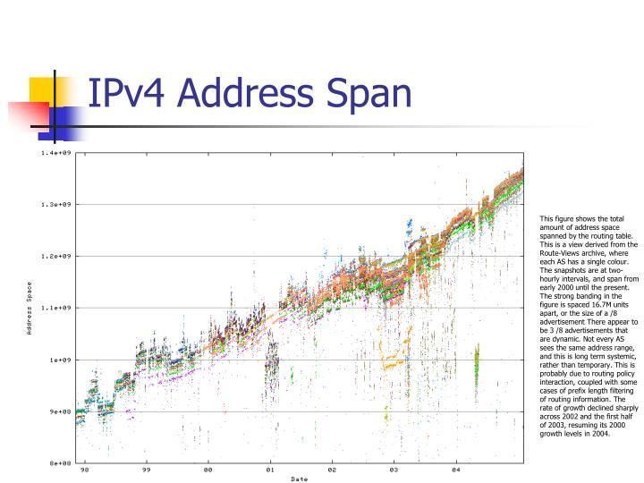 IPv4 Address Span