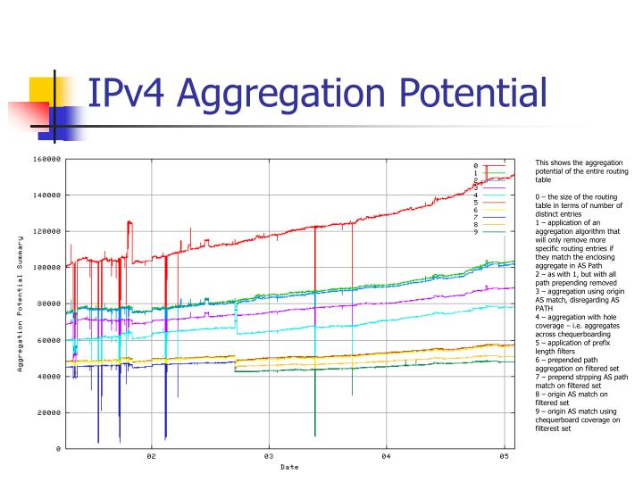 IPv4 Aggregation Potential