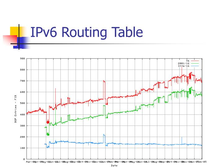IPv6 Routing Table