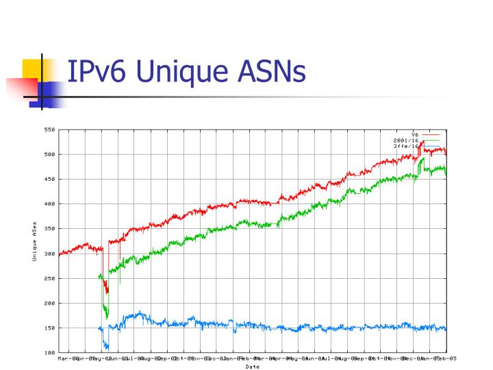 IPv6 Unique ASNs