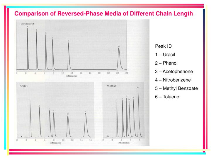 Comparison of Reversed-Phase Media of Different Chain Length