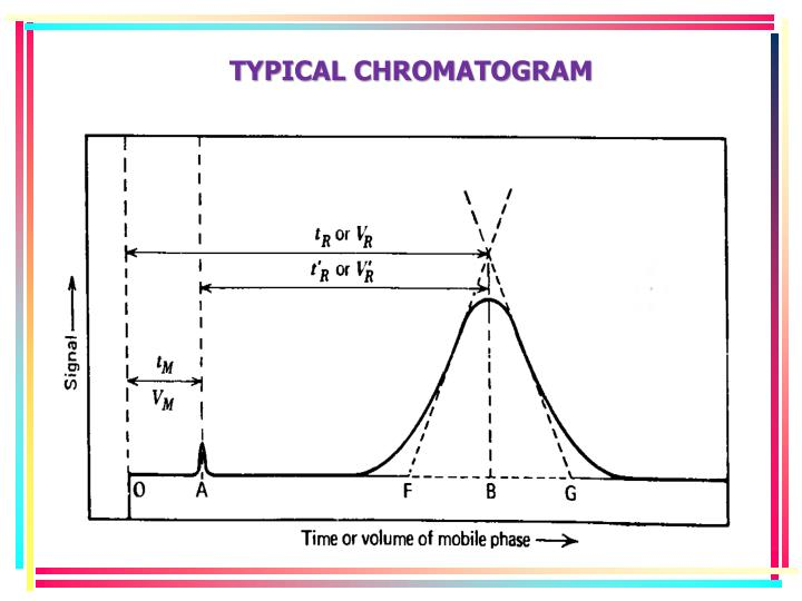 TYPICAL CHROMATOGRAM