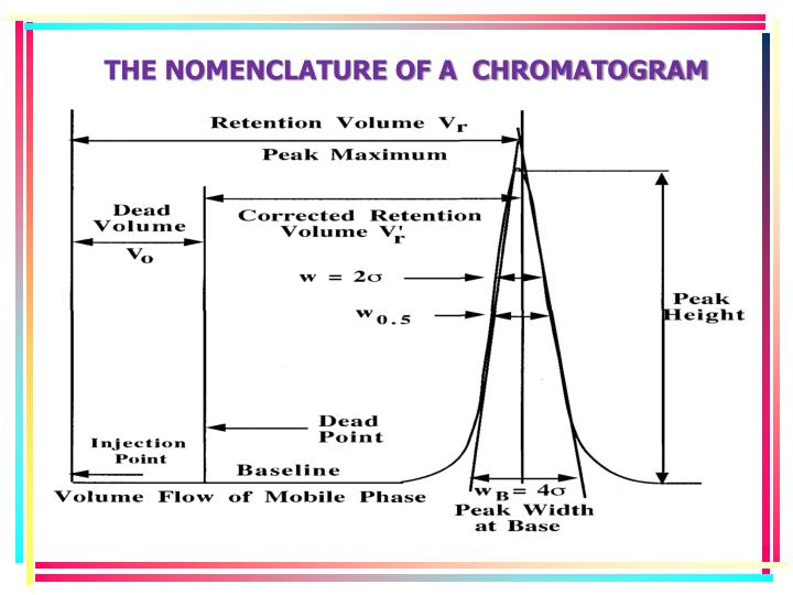 THE NOMENCLATURE OF A  CHROMATOGRAM