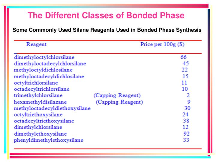 The Different Classes of Bonded Phase