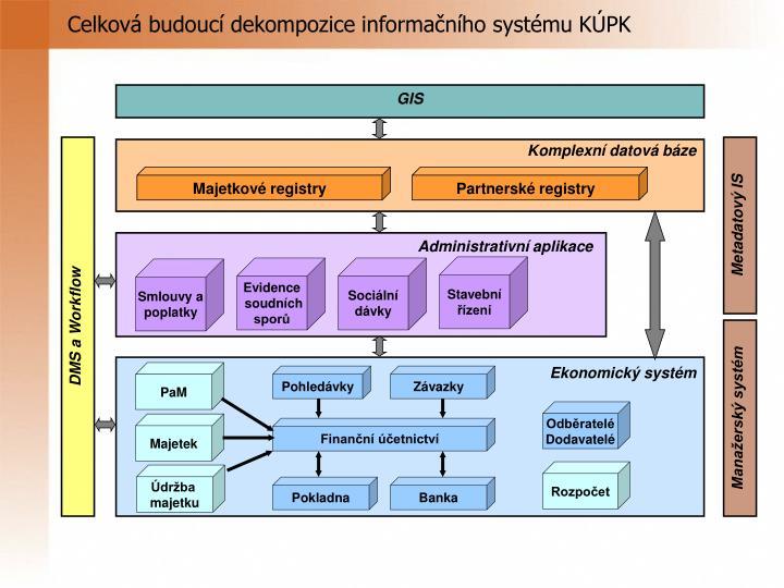 Celková budoucí dekompozice informačního systému KÚPK